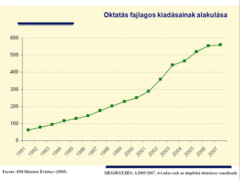 Oktatás fajlagos kiadásainak alakulása Forrás: OM Oktatási Évkönyv (2005) MEGJEGYZÉS: A 2005-2007. évi adat csak az alapfokú oktatásra vonatkozik