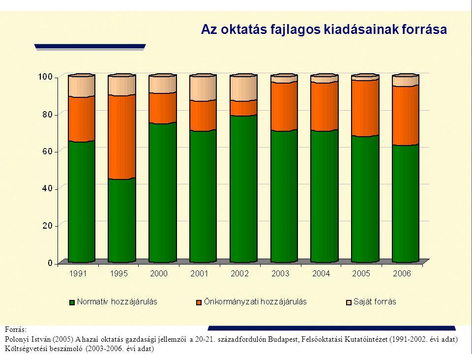 Az oktatás fajlagos kiadásainak forrása Forrás: Polonyi István (2005) A hazai oktatás gazdasági jellemzői a 20-21. századfordulón Budapest, Felsőoktat