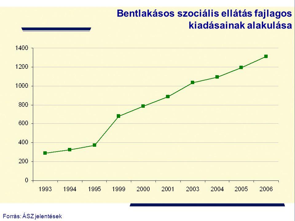 Bentlakásos szociális ellátás fajlagos kiadásainak alakulása Forrás: ÁSZ jelentések