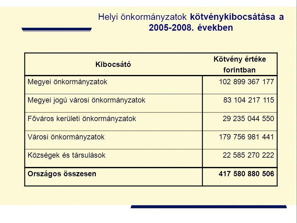 Helyi önkormányzatok kötvénykibocsátása a 2005-2008. években Kibocsátó Kötvény értéke forintban Megyei önkormányzatok102 899 367 177 Megyei jogú város
