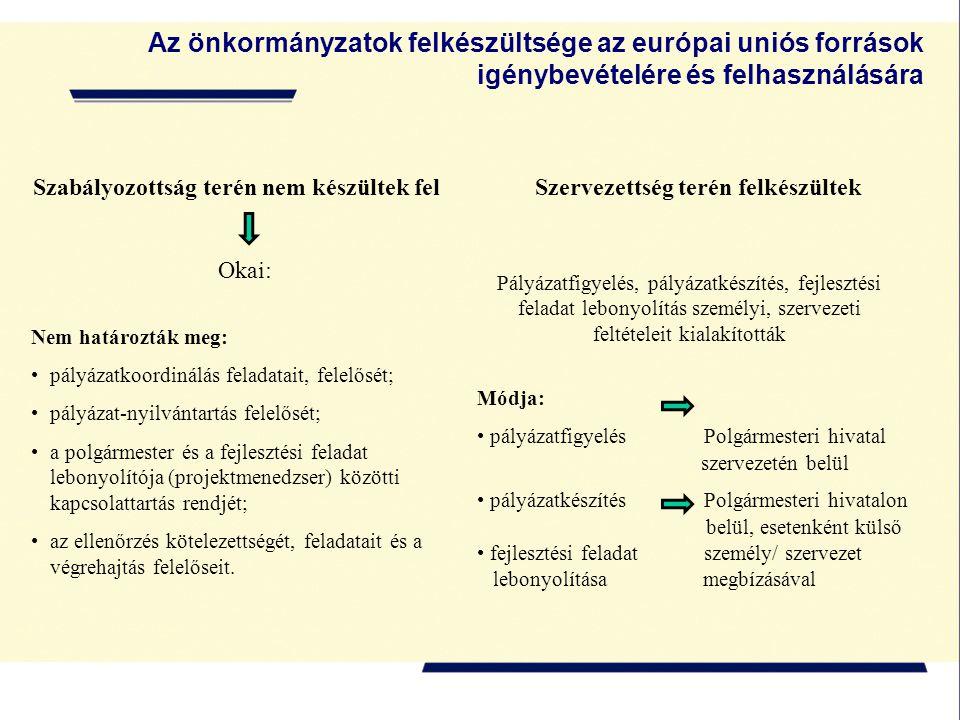 Az önkormányzatok felkészültsége az európai uniós források igénybevételére és felhasználására Szabályozottság terén nem készültek felSzervezettség terén felkészültek Okai: Nem határozták meg: pályázatkoordinálás feladatait, felelősét; pályázat-nyilvántartás felelősét; a polgármester és a fejlesztési feladat lebonyolítója (projektmenedzser) közötti kapcsolattartás rendjét; az ellenőrzés kötelezettségét, feladatait és a végrehajtás felelőseit.