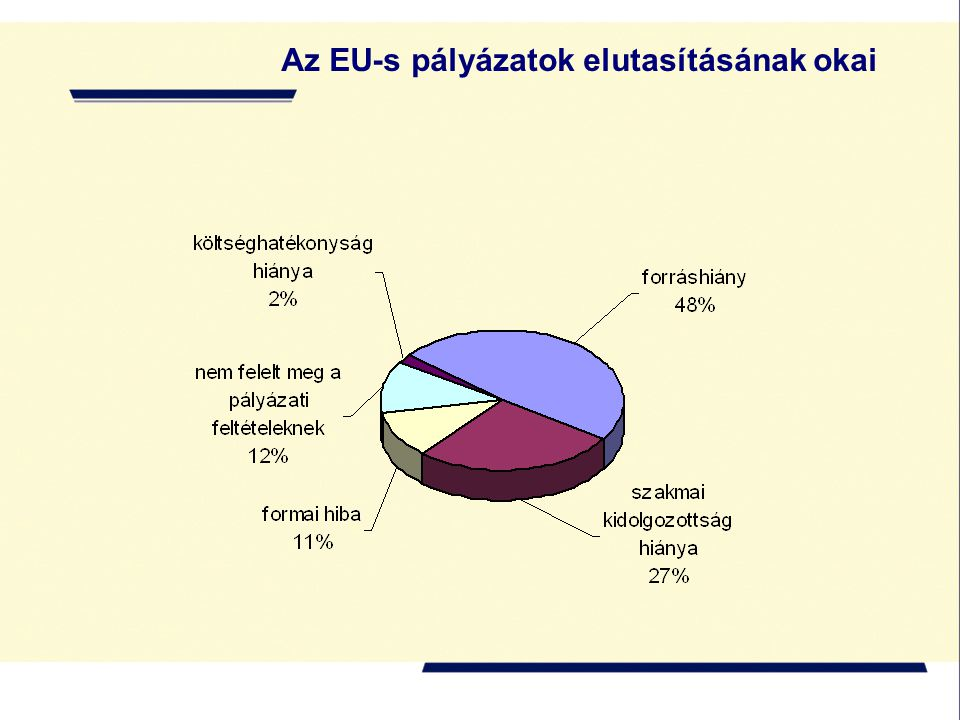 Az EU-s pályázatok elutasításának okai