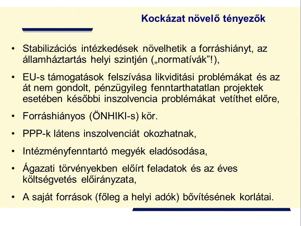 """Kockázat növelő tényezők Stabilizációs intézkedések növelhetik a forráshiányt, az államháztartás helyi szintjén (""""normatívák !), EU-s támogatások felszívása likviditási problémákat és az át nem gondolt, pénzügyileg fenntarthatatlan projektek esetében későbbi inszolvencia problémákat vetíthet előre, Forráshiányos (ÖNHIKI-s) kör."""