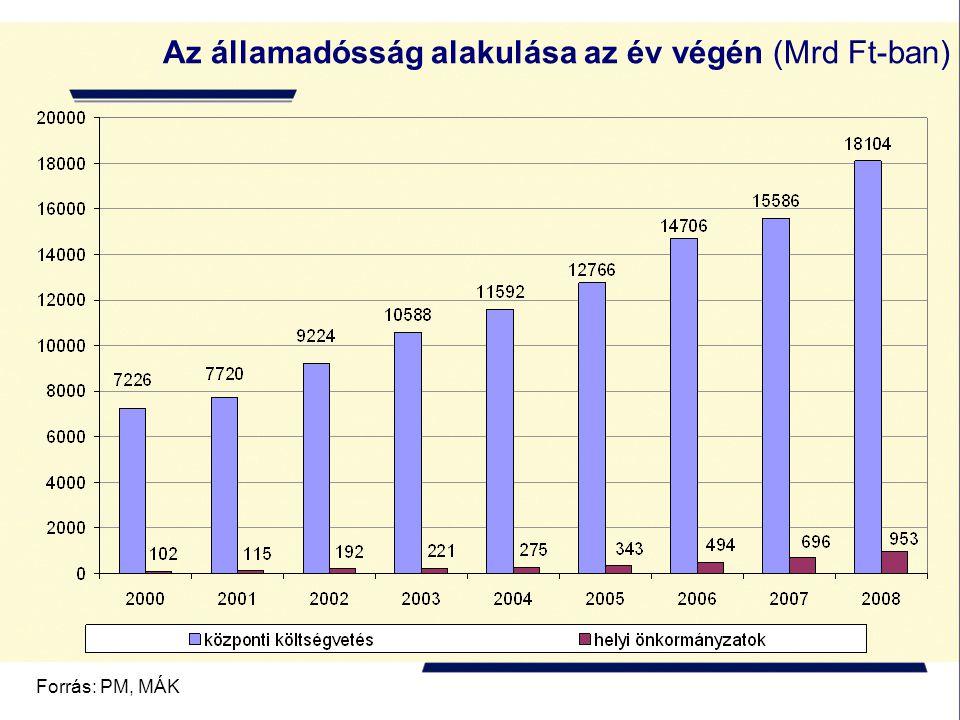 Forrás: PM, MÁK Az államadósság alakulása az év végén (Mrd Ft-ban)