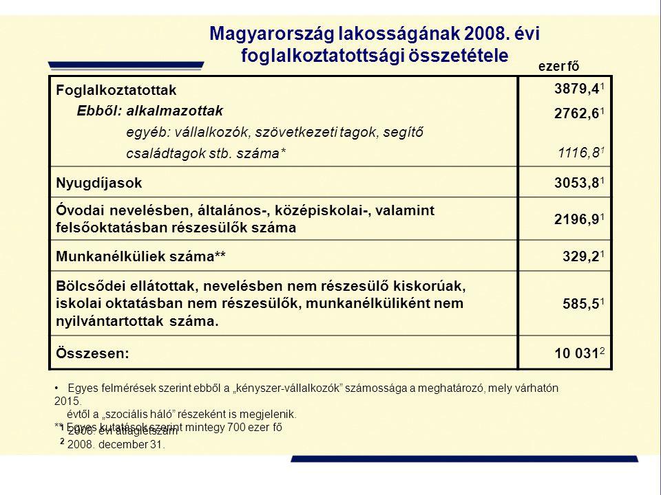 Foglalkoztatottak Ebből: alkalmazottak egyéb: vállalkozók, szövetkezeti tagok, segítő családtagok stb. száma* 3879,4 1 2762,6 1 1116,8 1 Nyugdíjasok30