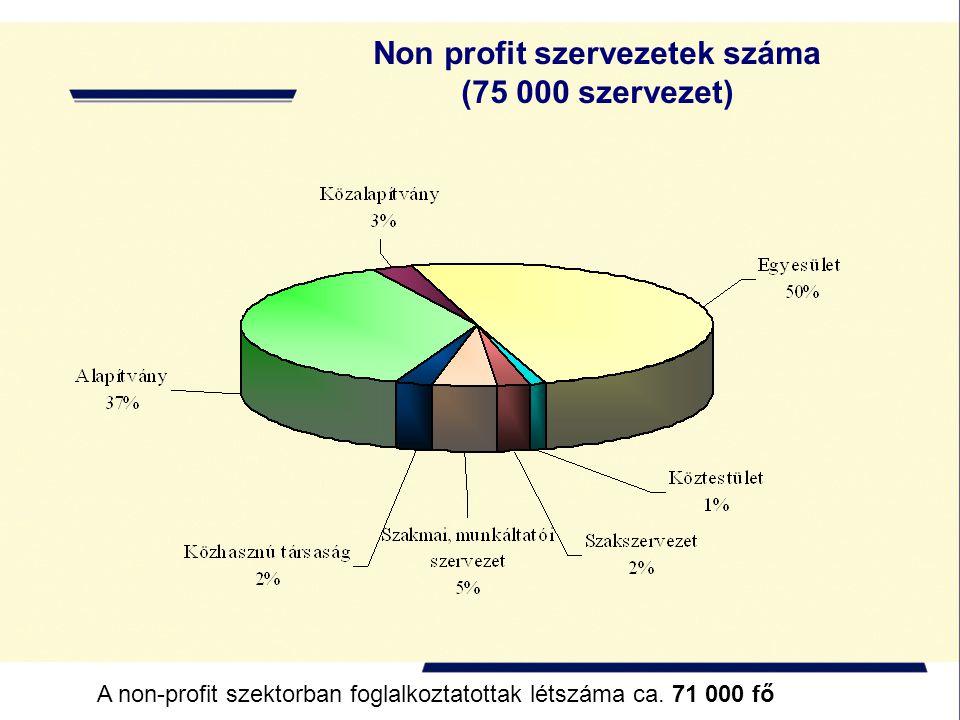 Non profit szervezetek száma (75 000 szervezet) A non-profit szektorban foglalkoztatottak létszáma ca. 71 000 fő