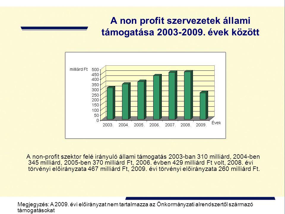 A non profit szervezetek állami támogatása 2003-2009. évek között A non-profit szektor felé irányuló állami támogatás 2003-ban 310 milliárd, 2004-ben