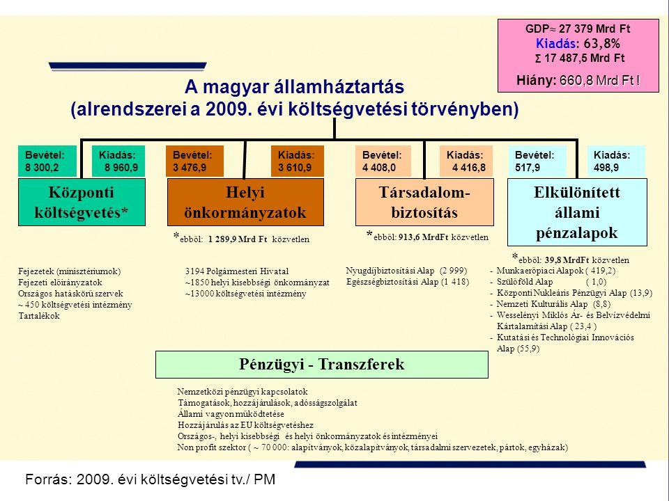 A magyar államháztartás (alrendszerei a 2009.