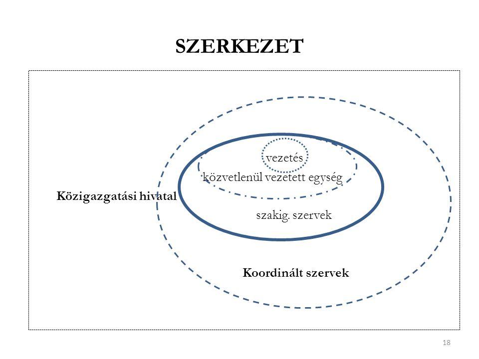 SZERKEZET vezetés közvetlenül vezetett egység Közigazgatási hivatal szakig.