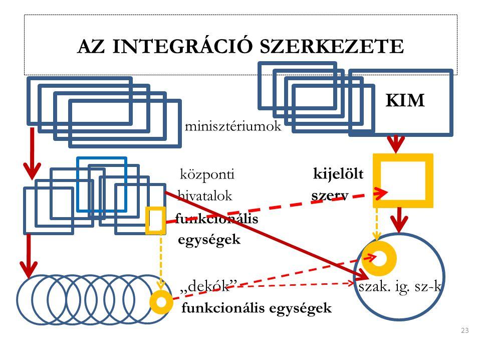"""AZ INTEGRÁCIÓ SZERKEZETE KIM minisztériumok központi kijelölt hivatalok szerv funkcionális egységek """"dekók szak."""