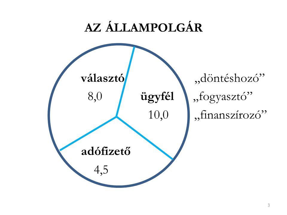 A JÓ ÁLLAM Az állam fő funkciója: külső – belső érdekképviselet A közigazgatás hozzájárulása: az ügyfélnek – egyszerűbb, gyorsabb ügyintézés az adófizetőnek – hatékonyabb (eredményesebb és takarékosabb) szervezet és működés Eredmény: az államhoz való viszony változása 4