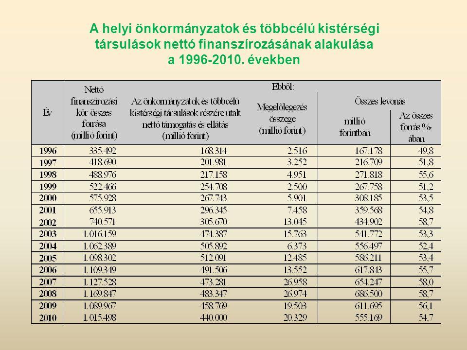 A helyi önkormányzatok és többcélú kistérségi társulások nettó finanszírozásának alakulása a 1996-2010. években