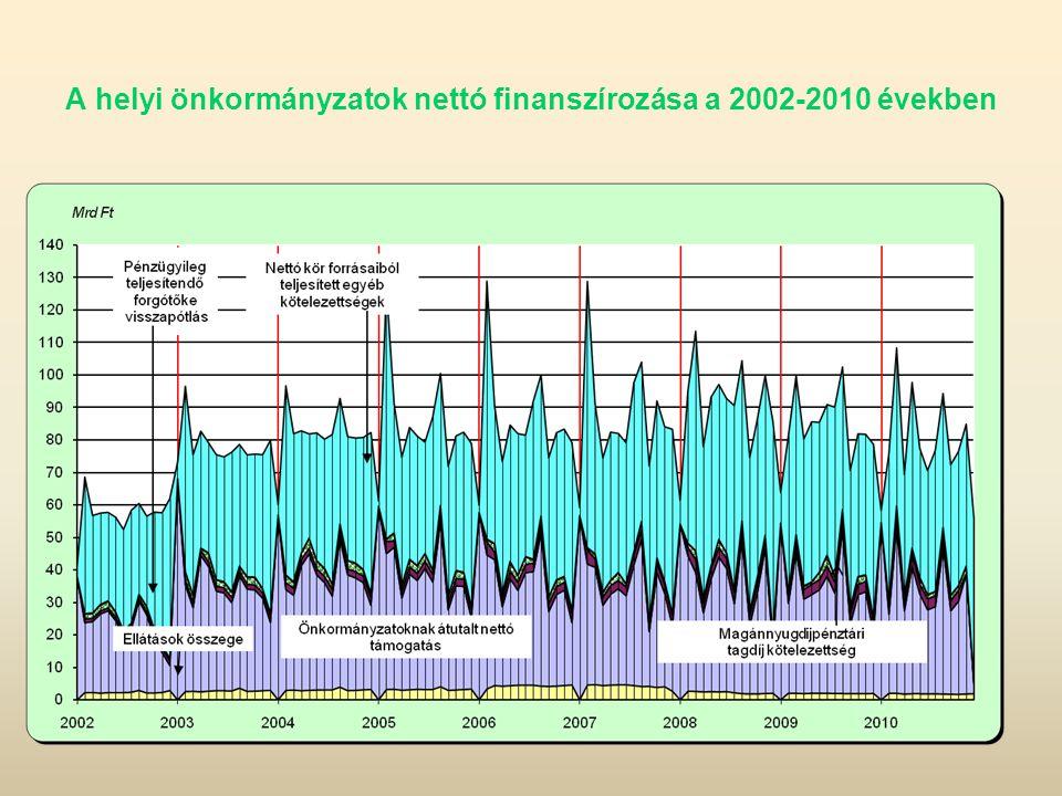 A helyi önkormányzatok nettó finanszírozása a 2002-2010 években