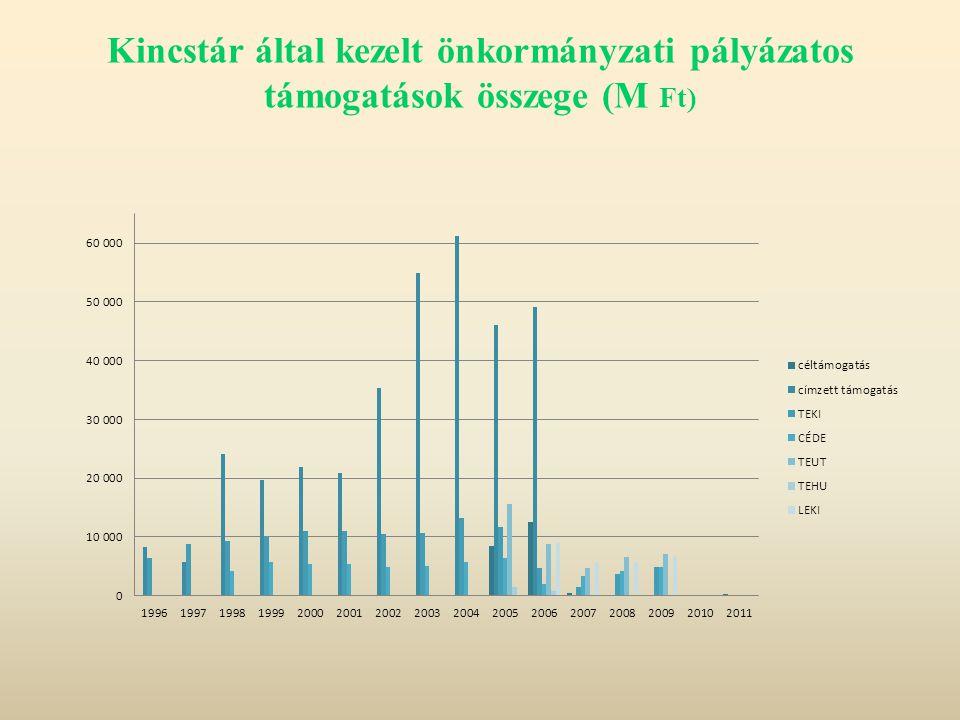 Kincstár által kezelt önkormányzati pályázatos támogatások összege (M Ft)