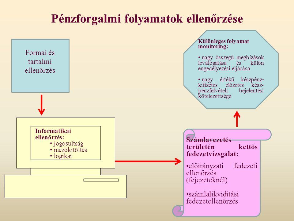 Pénzforgalmi folyamatok ellenőrzése Informatikai ellenőrzés: jogosultság mezőkitöltés logikai Számlavezetés területén kettős fedezetvizsgálat: előirán