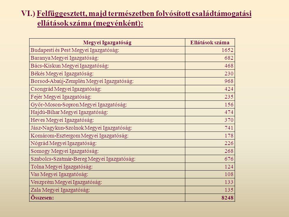 VI.) Felfüggesztett, majd természetben folyósított családtámogatási ellátások száma (megyénként): Megyei IgazgatóságEllátások száma Budapesti és Pest