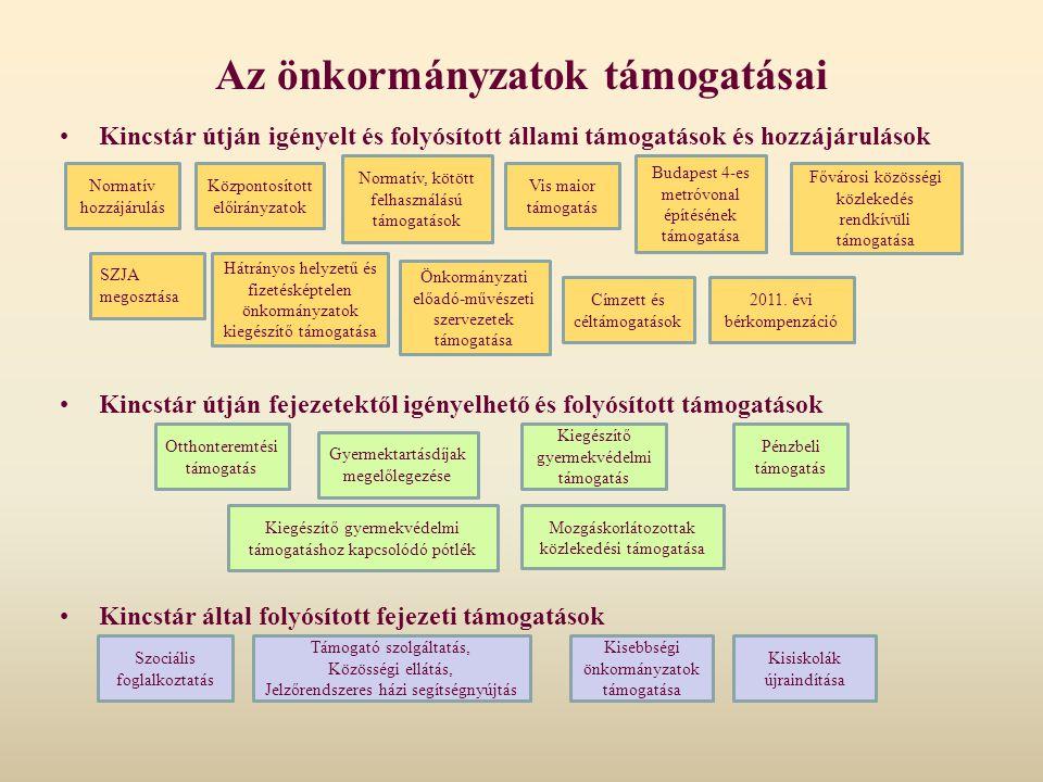 Az önkormányzatok támogatásai Kincstár útján igényelt és folyósított állami támogatások és hozzájárulások Kincstár útján fejezetektől igényelhető és f