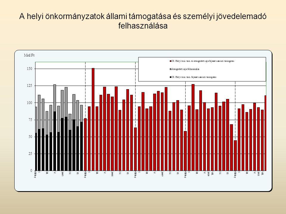 A helyi önkormányzatok hitel- és betétállományának alakulása 2002-2011. június hónapig