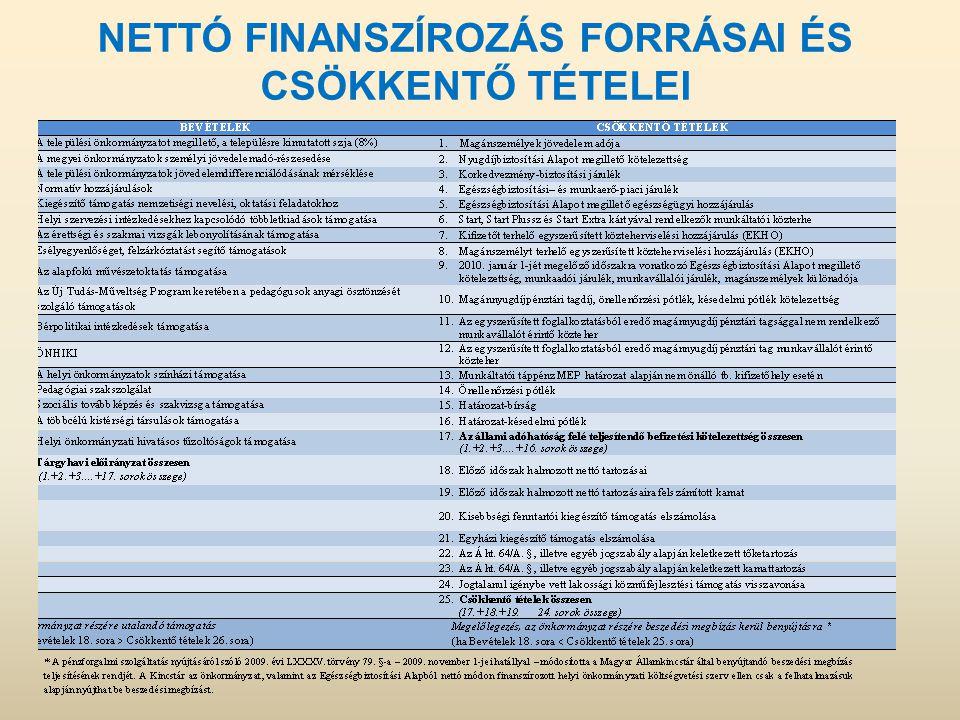 Kincstár kapcsolata az önkormányzatokkal a feladatfinanszírozási ügyekben A Magyar Államkincstár működik közre a feladatfinanszírozásba sorolt előirányzatok pénzügyi teljesítésében és szerez érvényt a vonatkozó jogszabályok betartásának.