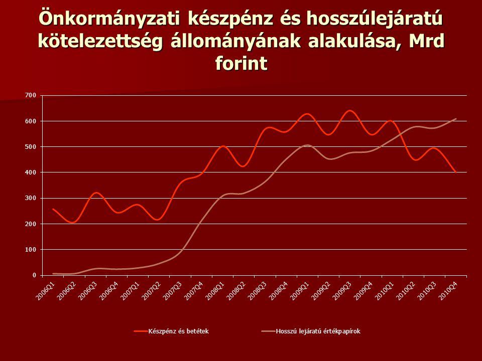 Önkormányzati készpénz és hosszúlejáratú kötelezettség állományának alakulása, Mrd forint