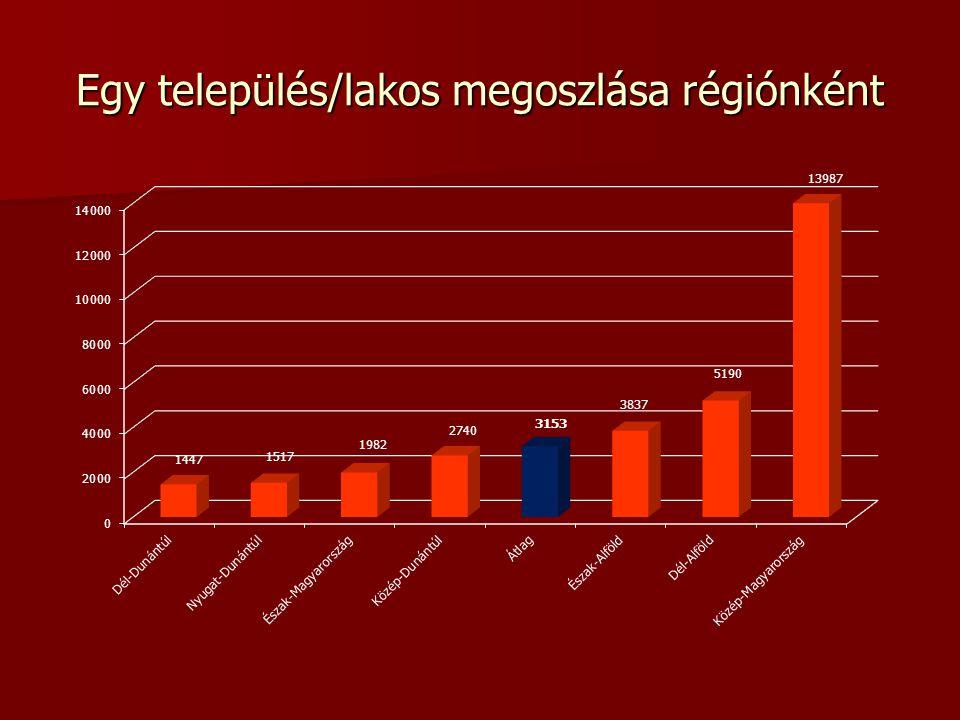 Az önkormányzati rendszer struktúrája típus szerint 1 főváros 1 főváros 23 kerület (~1%) 23 kerület (~1%) 23 megyei jogú város (~1%) 23 megyei jogú város (~1%) 304 város (~9%) 304 város (~9%) 119 nagyközség (4%) 119 nagyközség (4%) 2707 község (85%) 2707 község (85%) 3177 település + 19 megye 3177 település + 19 megye
