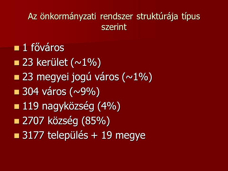 Az önkormányzati rendszer struktúrája típus szerint 1 főváros 1 főváros 23 kerület (~1%) 23 kerület (~1%) 23 megyei jogú város (~1%) 23 megyei jogú vá