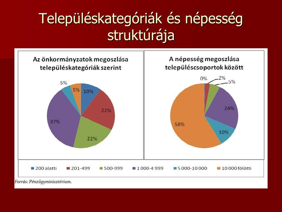 II. Az önkormányzati finanszírozási rendszer 9