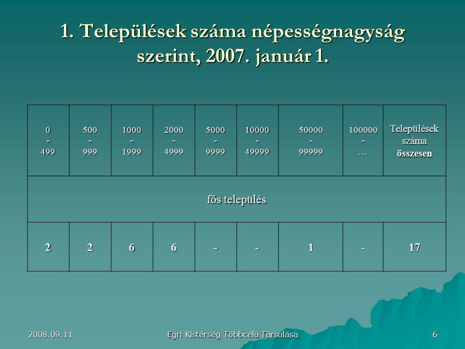 1.Települések száma népességnagyság szerint, 2007.