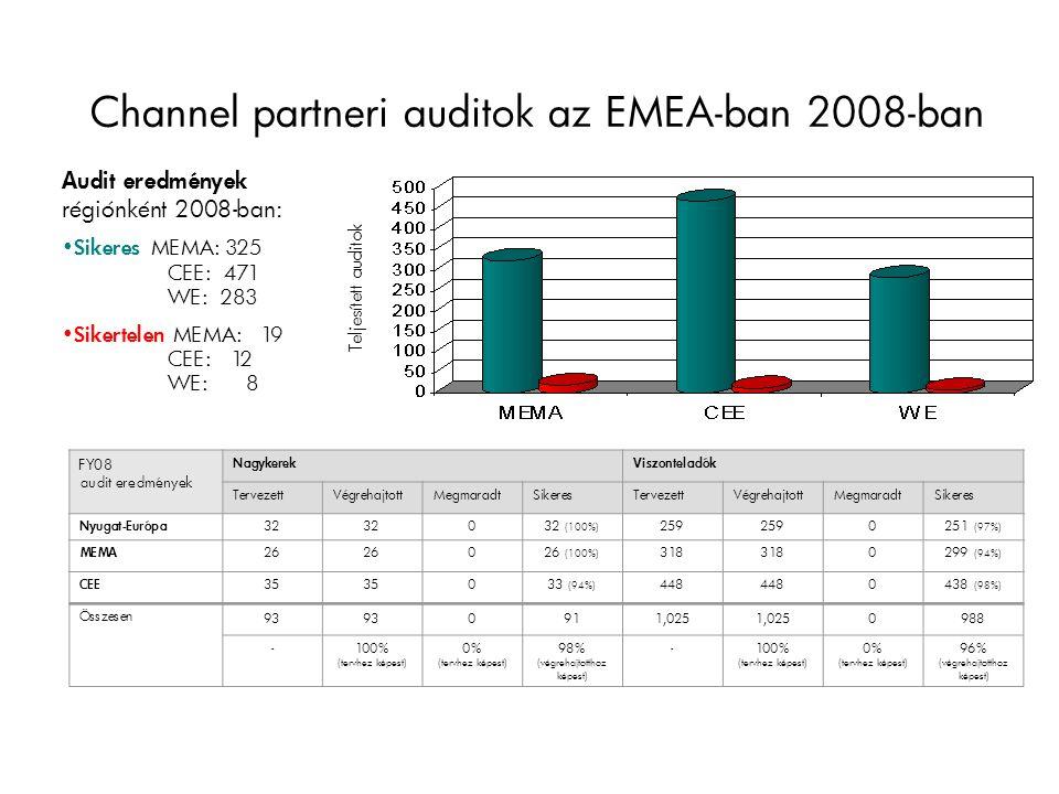 Channel partneri auditok az EMEA-ban 2008-ban Audit eredmények régiónként 2008-ban: Sikeres MEMA: 325 CEE: 471 WE: 283 Sikertelen MEMA: 19 CEE: 12 WE: 8 Teljesített auditok FY08 audit eredmények NagykerekViszonteladók TervezettVégrehajtottMegmaradtSikeresTervezettVégrehajtottMegmaradtSikeres Nyugat-Európa 32 032 (100%) 259 0251 (97%) MEMA 26 026 (100%) 318 0299 (94%) CEE 35 033 (94%) 448 0438 (98%) Összesen 93 0911,025 0988 -100% (tervhez képest) 0% (tervhez képest) 98% (végrehajtotthoz képest) -100% (tervhez képest) 0% (tervhez képest) 96% (végrehajtotthoz képest)