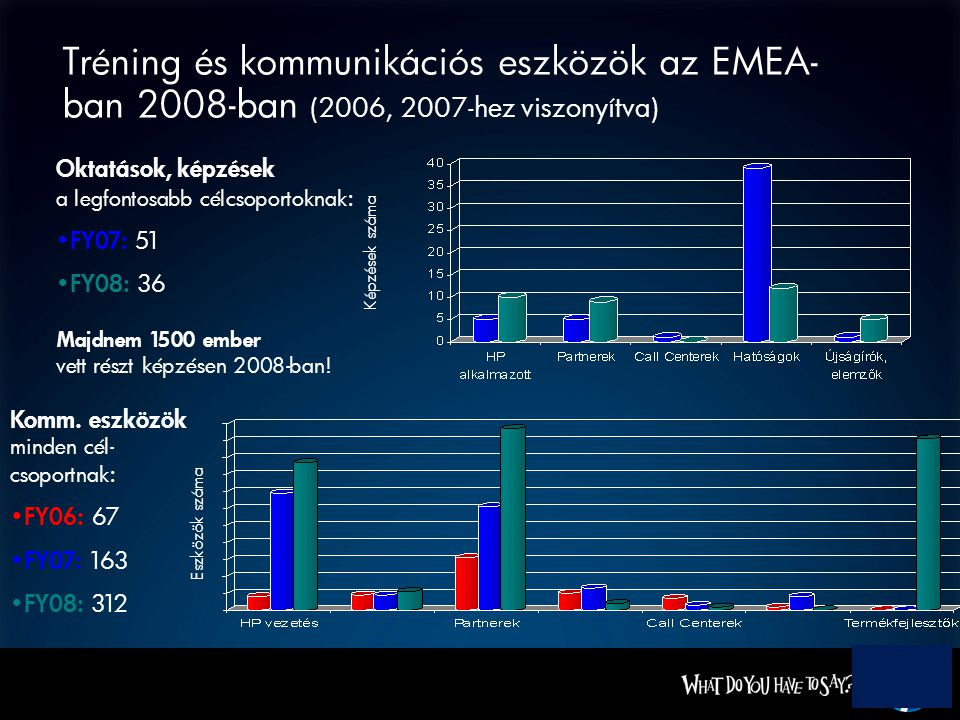 Tréning és kommunikációs eszközök az EMEA- ban 2008-ban (2006, 2007-hez viszonyítva) Oktatások, képzések a legfontosabb célcsoportoknak : FY07: 51 FY08: 36 Majdnem 1500 ember vett részt képzésen 2008-ban.