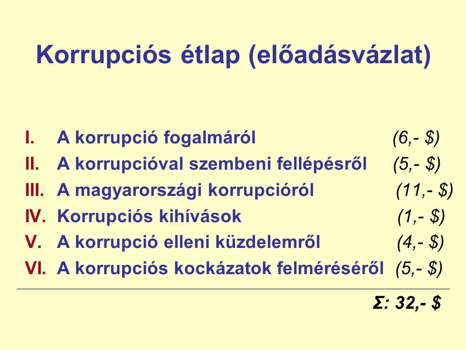 Korrupciós étlap (előadásvázlat) I.A korrupció fogalmáról (6,- $) II.A korrupcióval szembeni fellépésről (5,- $) III.A magyarországi korrupcióról (11,- $) IV.Korrupciós kihívások (1,- $) V.A korrupció elleni küzdelemről (4,- $) VI.A korrupciós kockázatok felméréséről (5,- $) Σ: 32,- $