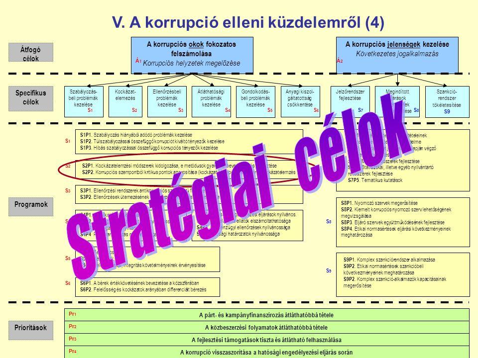 A fejlesztési támogatások tiszta és átlátható felhasználása A korrupciós okok fokozatos felszámolása Korrupciós helyzetek megelőzése A korrupciós jelenségek kezelése Következetes jogalkalmazás Szabályozás- beli problémák kezelése Gondolkodás- beli problémák kezelése Ellenőrzésbeli problémák kezelése Átláthatósági problémák kezelése Jelzőrendszer fejlesztése Megindított eljárások feltételeinek megteremtése Szankció- rendszer tökéletesítése S9 Prioritások A párt- és kampányfinanszírozás átláthatóbbá tétele A közbeszerzési folyamatok átláthatóbbá tétele A korrupció visszaszorítása a hatósági engedélyezési eljárás során Átfogó célok Programok Specifikus célok S4P1.