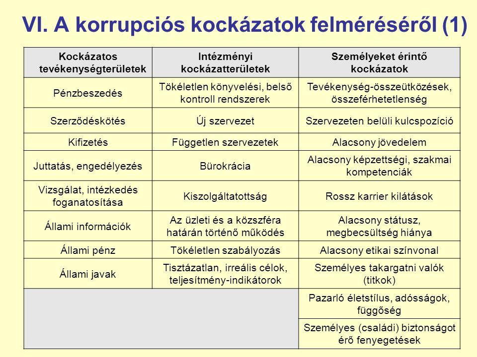VI. A korrupciós kockázatok felméréséről (1) Kockázatos tevékenységterületek Intézményi kockázatterületek Személyeket érintő kockázatok Pénzbeszedés T