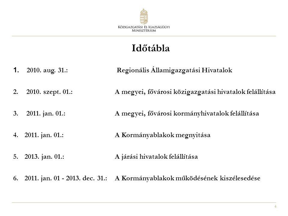 15 Járások kialakítása 1299/2011.(IX. 1.) Korm.