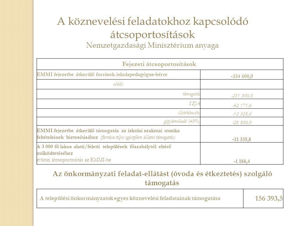 Fejezeti átcsoportosítások EMMI fejezetbe átkerülő források iskolapedagógus-bérre -334 600,0 ebből: támogatás -251 300,0 SZJA -42 171,4 illetékbevétel