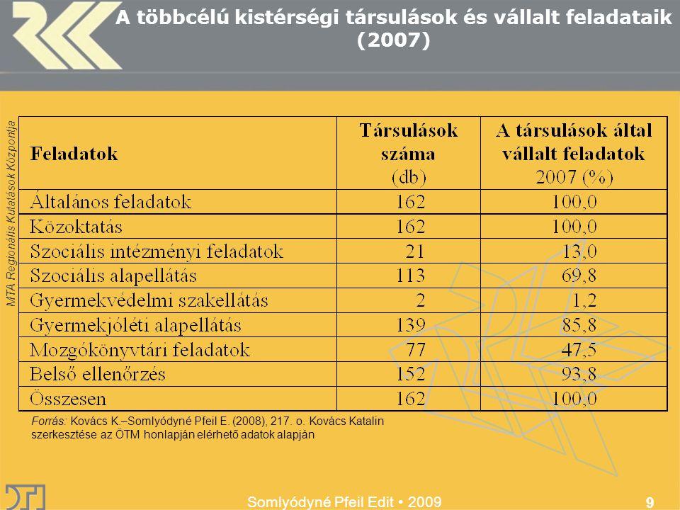 MTA Regionális Kutatások Központja Somlyódyné Pfeil Edit 2009 9 A többcélú kistérségi társulások és vállalt feladataik (2007) Forrás: Kovács K.–Somlyódyné Pfeil E.