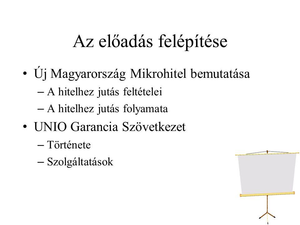 Az előadás felépítése Új Magyarország Mikrohitel bemutatása –A hitelhez jutás feltételei –A hitelhez jutás folyamata UNIO Garancia Szövetkezet –Története –Szolgáltatások