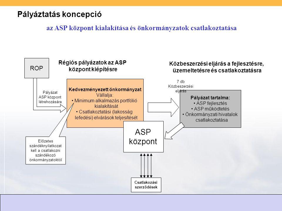 Pályáztatás koncepció ROP Kedvezményezett önkormányzat Vállalja: Minimum alkalmazás portfólió kialakítását Csatlakoztatási (lakosság lefedési) elvárások teljesítését Pályázat ASP központ létrehozására Pályázat tartalma: ASP fejlesztés ASP működtetés Önkormányzati hivatalok csatlakoztatása 7 db Közbeszerzési eljárás ASP központ Előzetes szándéknyilatkozat kell a csatlakozni szándékozó önkormányzatoktól Csatlakozási szerződések Régiós pályázatok az ASP központ kiépítésre Közbeszerzési eljárás a fejlesztésre, üzemeltetésre és csatlakoztatásra az ASP központ kialakítása és önkormányzatok csatlakoztatása
