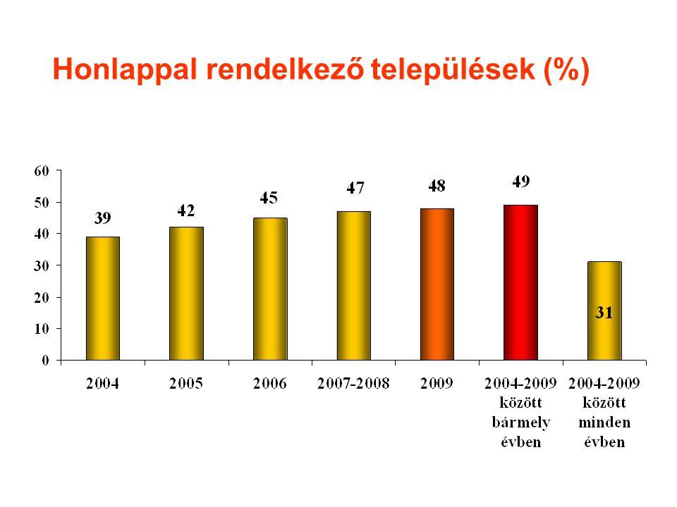 Honlappal rendelkező települések (%)