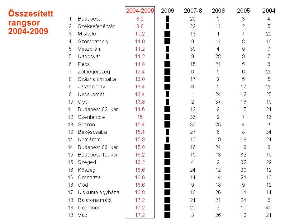 Összesített rangsor 2004-2009