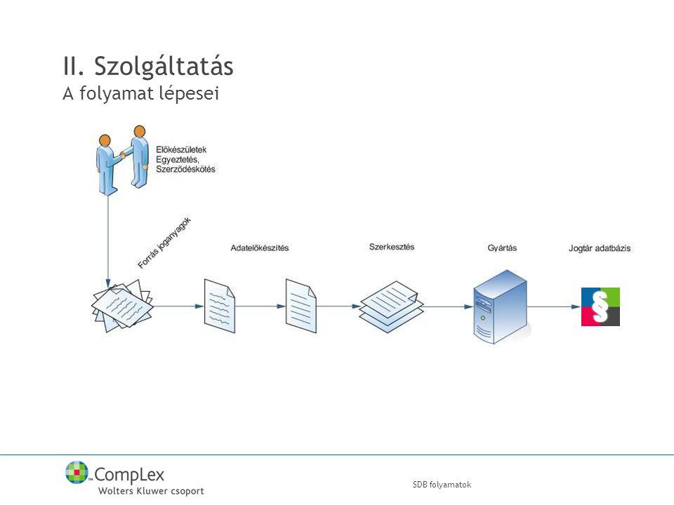 SDB folyamatok II. Szolgáltatás A folyamat lépesei