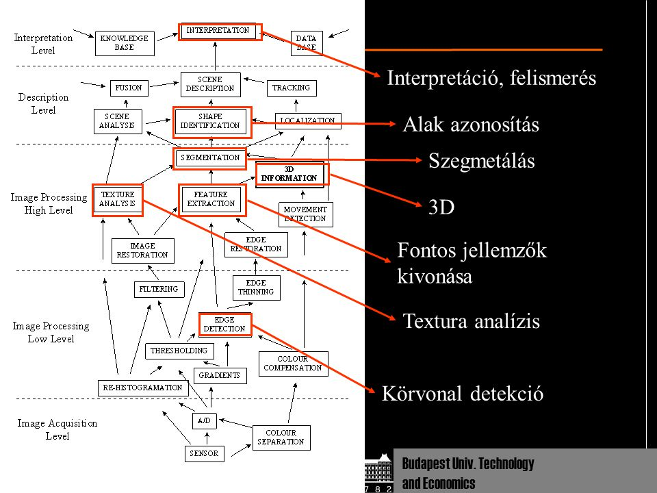 Dept Cognitive Sciences Budapest Univ. Technology and Economics V1 representation
