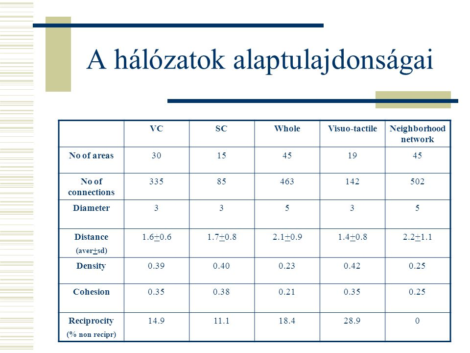 A hálózatok alaptulajdonságai VCSCWholeVisuo-tactileNeighborhood network No of areas3015451945 No of connections 33585463142502 Diameter33535 Distance (aver+sd) 1.6+0.61.7+0.82.1+0.91.4+0.82.2+1.1 Density0.390.400.230.420.25 Cohesion0.350.380.210.350.25 Reciprocity (% non recipr) 14.911.118.428.90