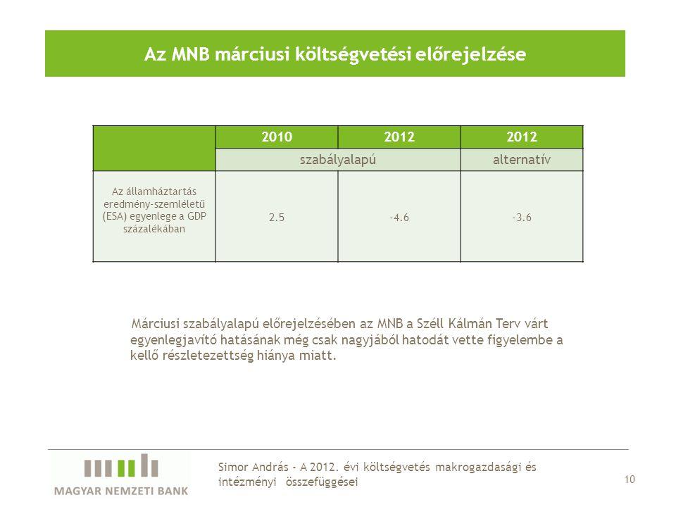 Az MNB márciusi költségvetési előrejelzése 20102012 szabályalapúalternatív Az államháztartás eredmény-szemléletű (ESA) egyenlege a GDP százalékában 2.