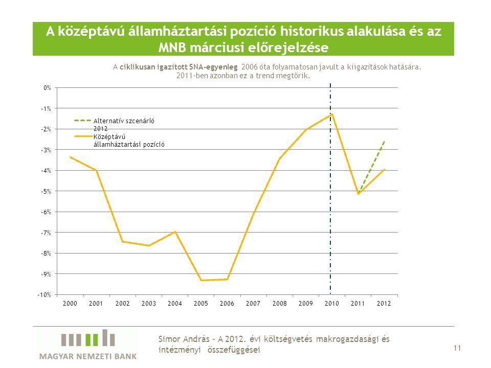 A középtávú államháztartási pozíció historikus alakulása és az MNB márciusi előrejelzése A ciklikusan igazított SNA-egyenleg 2006 óta folyamatosan jav