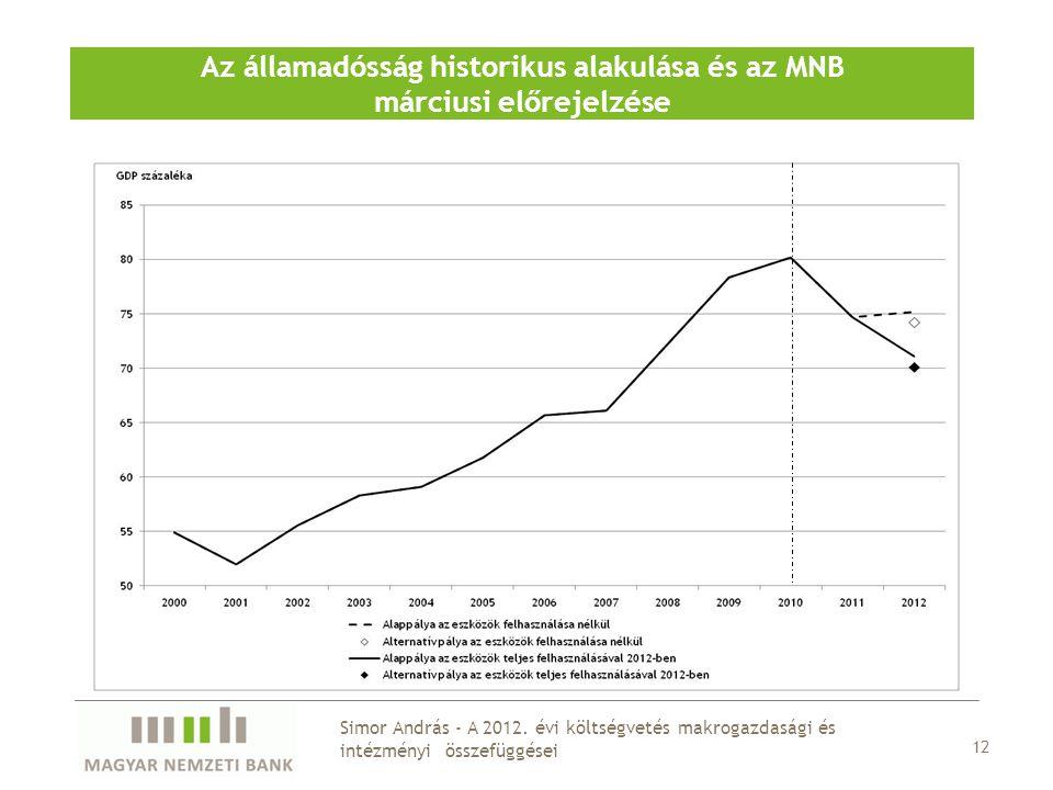Az államadósság historikus alakulása és az MNB márciusi előrejelzése 12 Simor András - A 2012. évi költségvetés makrogazdasági és intézményi összefügg