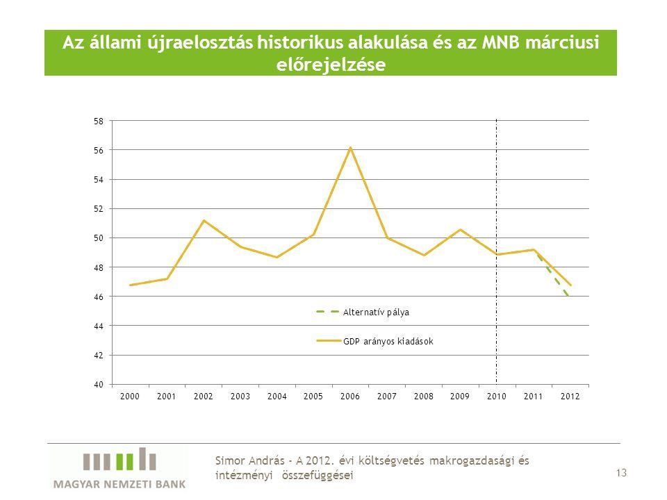 Az állami újraelosztás historikus alakulása és az MNB márciusi előrejelzése 13 Simor András - A 2012. évi költségvetés makrogazdasági és intézményi ös
