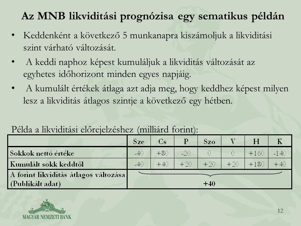Az MNB likviditási prognózisa egy sematikus példán Keddenként a következő 5 munkanapra kiszámoljuk a likviditási szint várható változását. A keddi nap