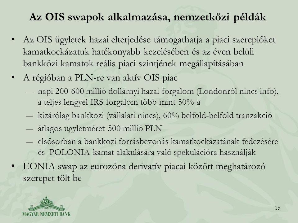 Az OIS swapok alkalmazása, nemzetközi példák Az OIS ügyletek hazai elterjedése támogathatja a piaci szereplőket kamatkockázatuk hatékonyabb kezelésébe