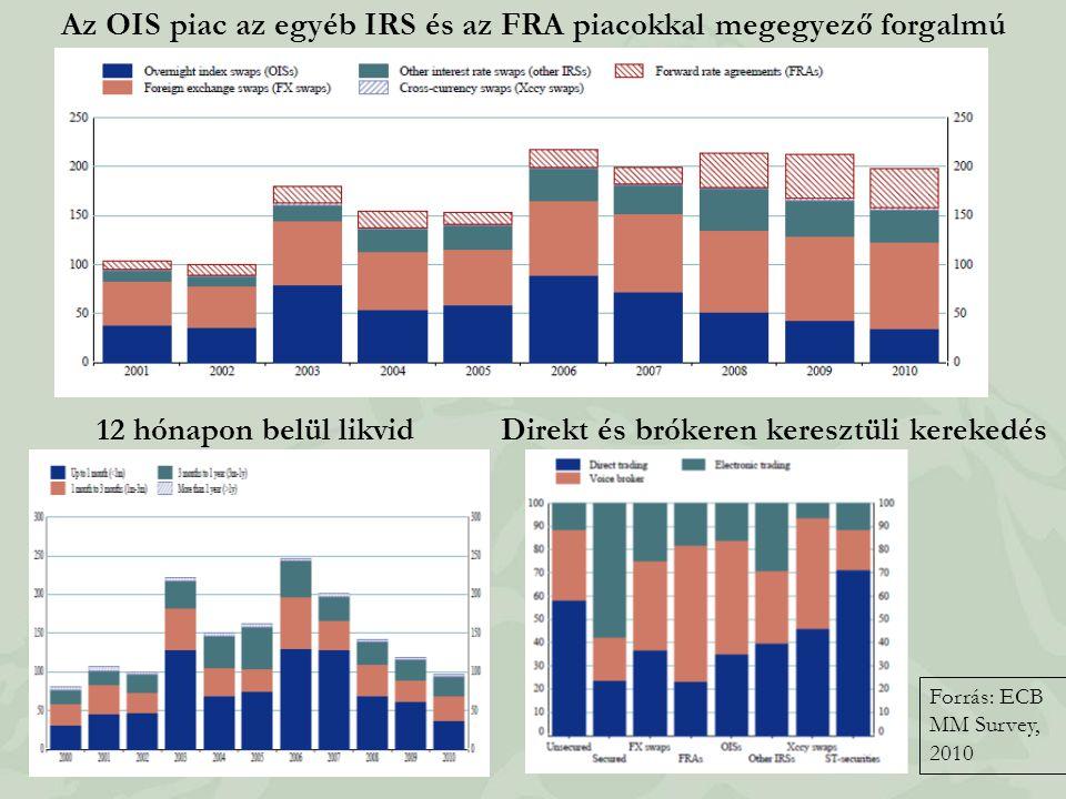 Az OIS piac az egyéb IRS és az FRA piacokkal megegyező forgalmú 12 hónapon belül likvid Forrás: ECB MM Survey, 2010 Direkt és brókeren keresztüli kere